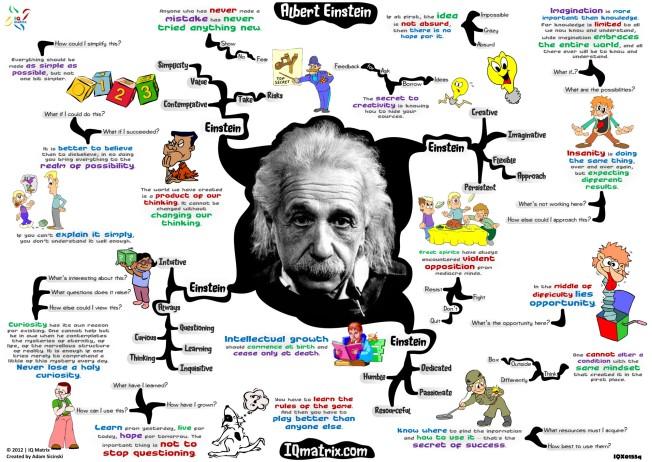 Albert-Einstein-mindmap